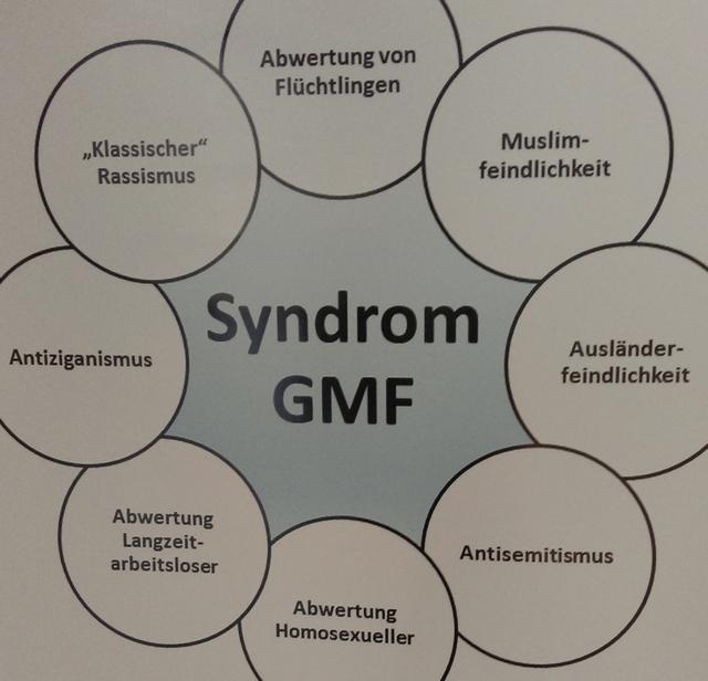 GMF-Syndrom